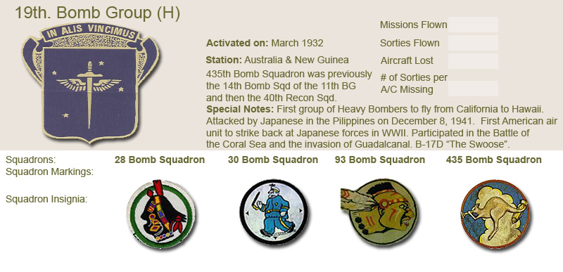 19th Bomb Group and Unit Insignias