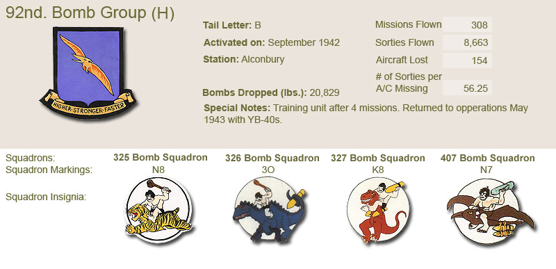 92nd Bomb Group and Unit Insignias